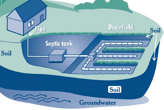 EVENT: Septic Systems Homeowner Education Workshops